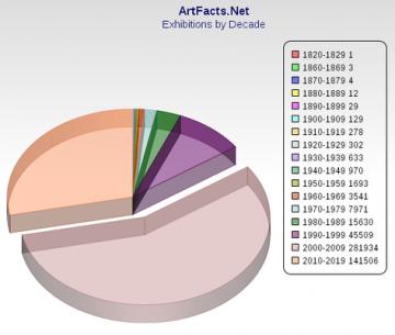 ArtFacts indexeert de hedendaagse kunstgeschiedenis